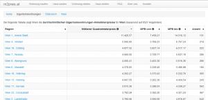 screenshot m2preis statistics of Vienna