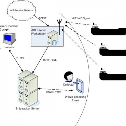 Shiptracker System Architecture