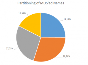 Name Distribution with Random Partitioning